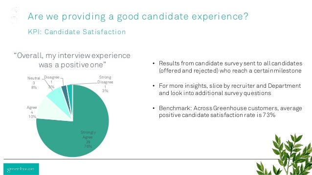 Are we providing a good candidate experience? KPI: Candidate Satisfaction Strongly Agree 29 76% Agree 4 10% Neutral 3 8% D...