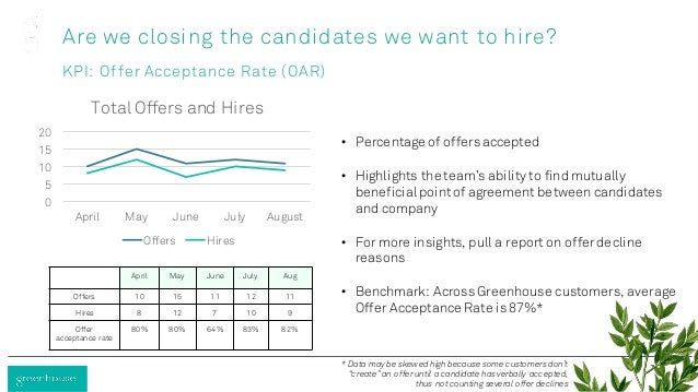 Are we closing the candidates we want to hire? KPI: Offer Acceptance Rate (OAR) April May June July Aug Offers 10 15 11 12...