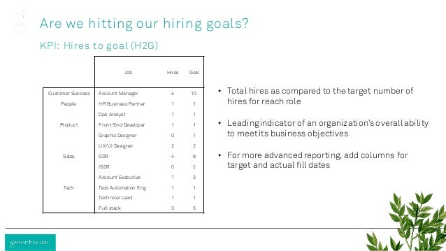 Job Hires Goal Customer Success Account Manager 4 10 People HR Business Partner 1 1 Ops Analyst 1 1 Product Front-End Deve...