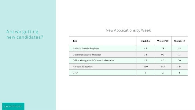 Are we getting new candidates? New Applicationsby Week Job Week 5/3 Week 5/10 Week 5/17 Android Mobile Engineer 45 78 55 C...