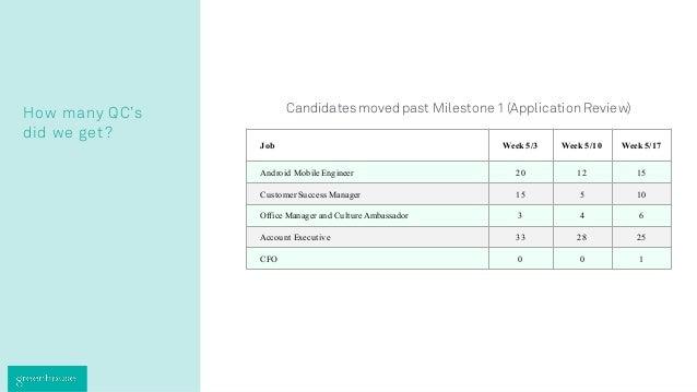 How many QC's did we get? Candidatesmovedpast Milestone 1(ApplicationReview) Job Week 5/3 Week 5/10 Week 5/17 Android Mobi...