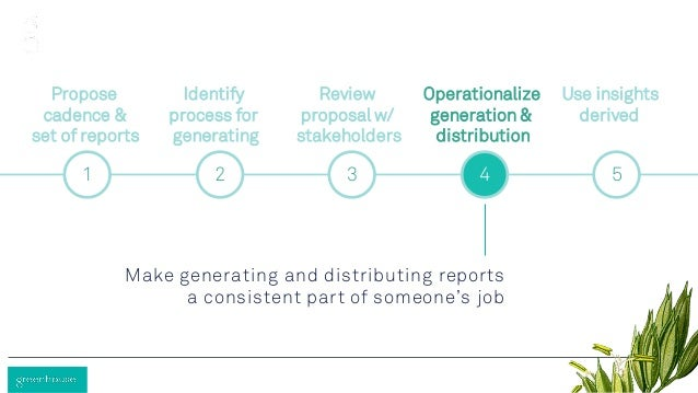 1 2 3 4 5 Propose cadence & set of reports Identify process for generating Review proposal w/ stakeholders Operationalize ...