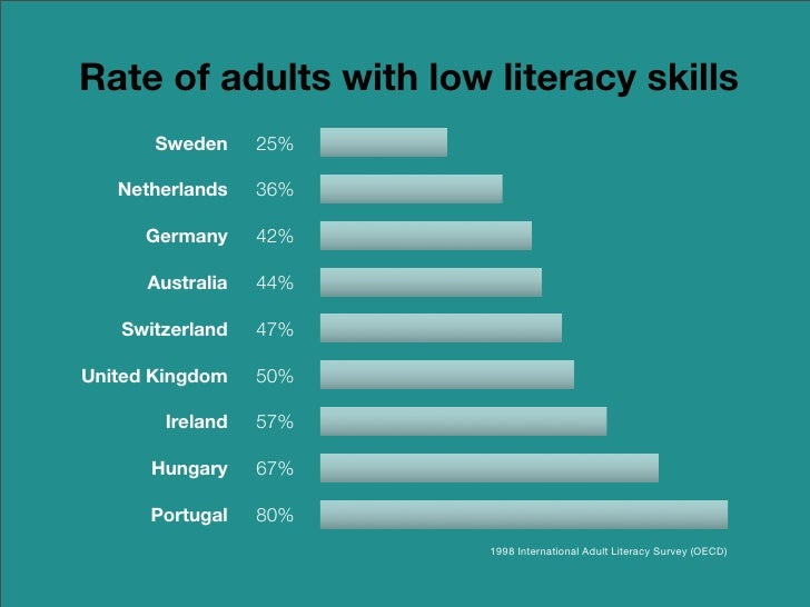 1994 international adult literacy survey