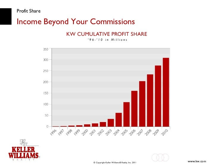 Profit Share Income Beyond Your Commissions