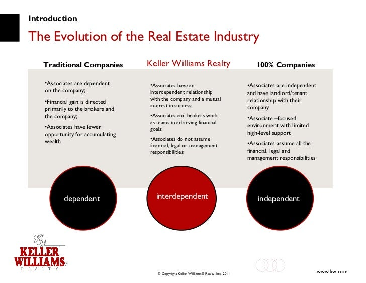 Introduction The Evolution of the Real Estate Industry Keller Williams Realty <ul><li>Associates are dependent on the comp...