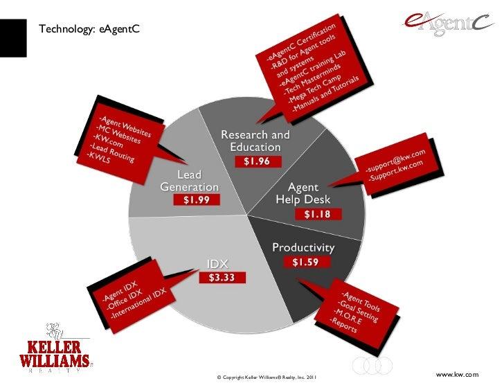 Technology: eAgentC