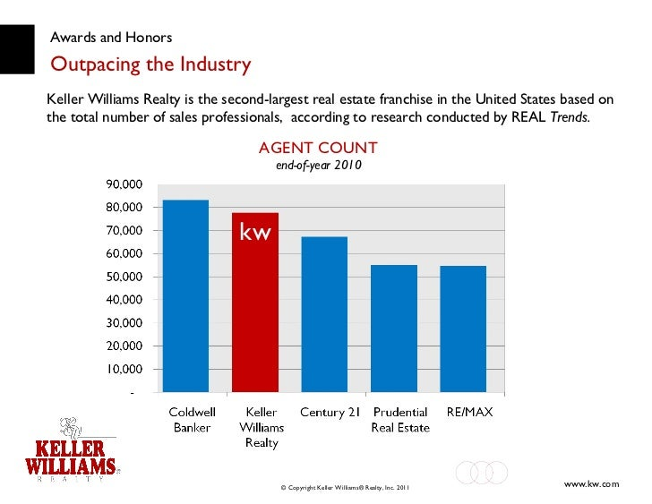 Awards and Honors Outpacing the Industry Keller Williams Realty is the second-largest real estate franchise in the United ...