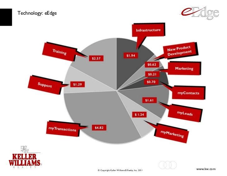 Technology: eEdge