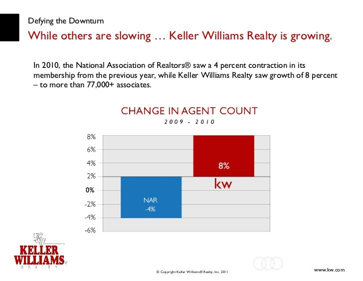 Defying the Downturn While others are slowing … Keller Williams Realty is growing. In 2010, the National Association of Re...