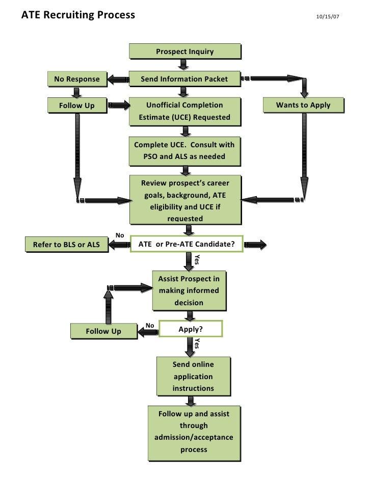 ATE Recruiting Process                                                10/15/07                                         Pro...