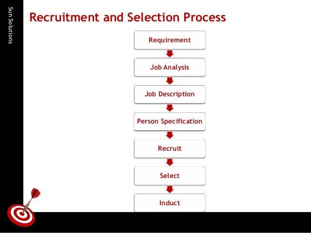 basic recruitment process