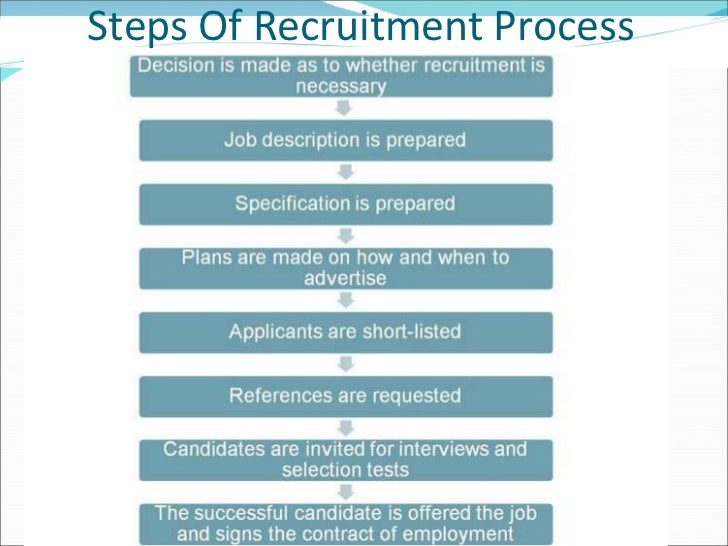 hrm case studies on recruitment The report presents the analysis of human resource management (hrm) issues provided in the case study on marks and spencer's (m&s) organizational change.