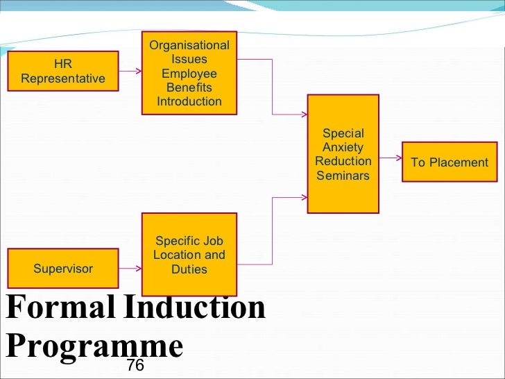 introduction to recruitment and selection 1 introduction and purpose participating in a selection process as a member of an agreed recruitment selection panel as requested.