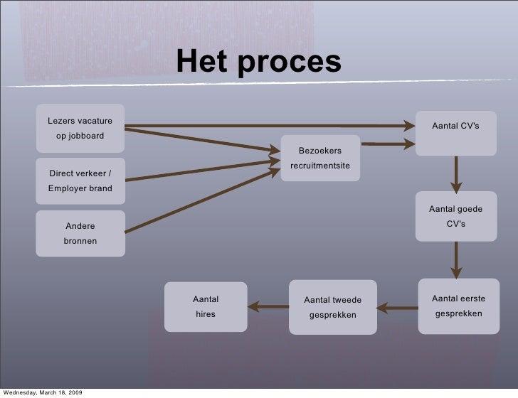 Het proces               Lezers vacature                                                               Aantal CV's        ...