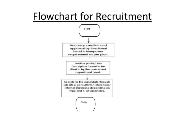 recruitment and selection procedure project Recruitment and selection is an important operation in hrm, designed to maximize employee strength in order to meet the employer's strategic goals and objectives in short, recruitment and selection is the process of sourcing, screening, shortlisting and selecting the right candidates for the filling the required vacant positions.
