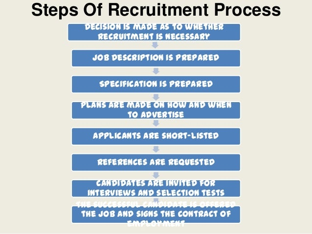 apple recruitment strategies Click here to check out these strategies for creative recruiting view as: one page slides start slideshow » 1 / use self.
