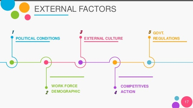 3 factors affecting an organisation s approach to recruitment and selection Annual survey report 2011 and the use of strengths-based approaches to recruitment one in three organisations report the length of.