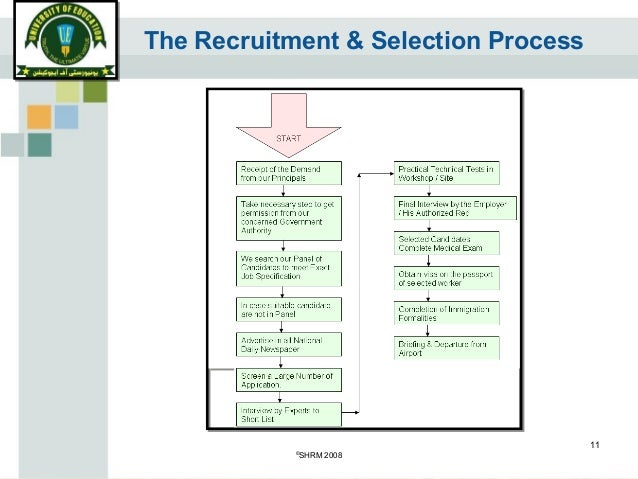 questionnaire on recruitment and selection Recruitment and selection process recruitment is the process of having the right person, in the right place, at the right time it is crucial to organisational.
