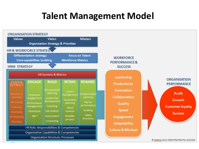 strategic hrm assessment