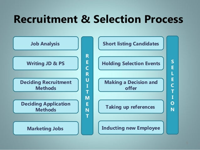 the recruitment process methods Hiring and recruiting — five best methods used by recruiters that your business should know  more innovative with their hiring process utilizing the web 20 for .