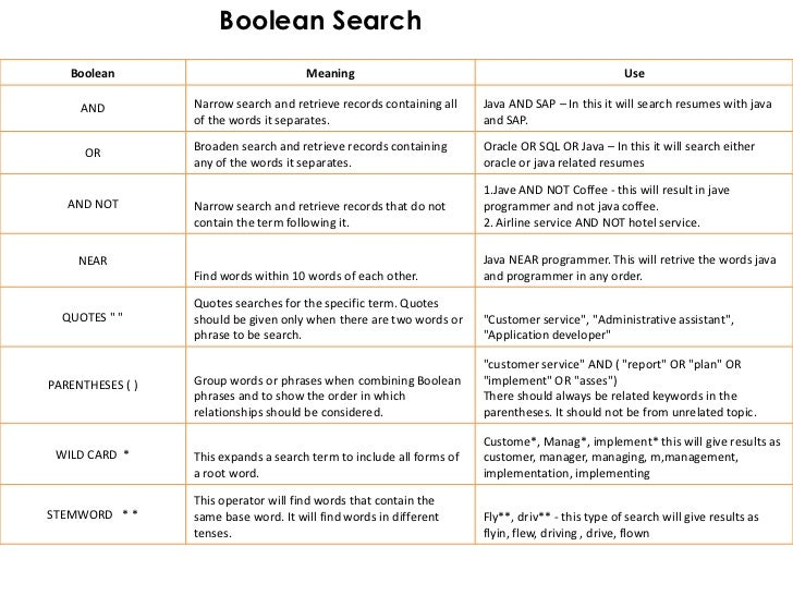 A Recruiter's Guide to Boolean Searching (and the World's ...