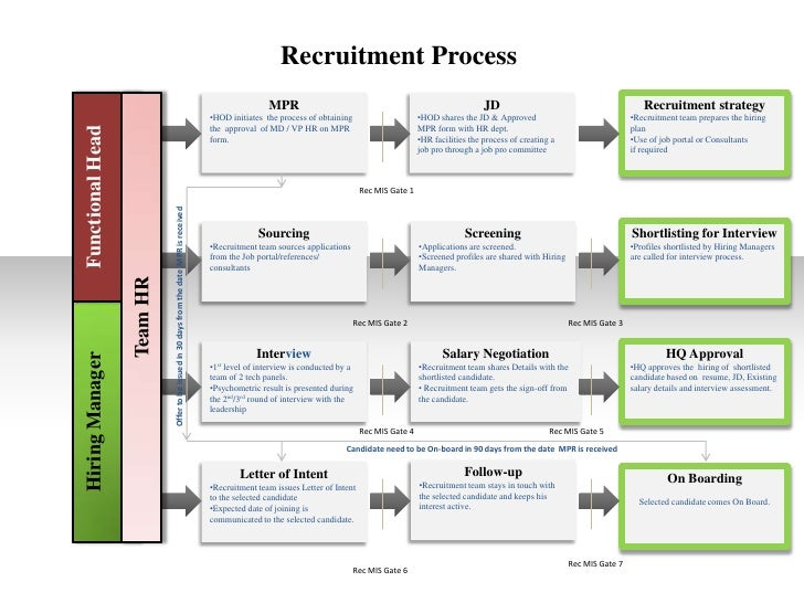 study of recruitment process and e A study on recruitment and selection process shalini tomer research scholar, mewar university, chittorgarh, india   on recruitment and selection process in today's rapidly changing business environment, organizations have to  recruitment & selection • to study.