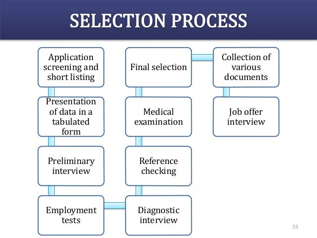 Application screening and short listing Presentation of data in a tabulated form Preliminary interview Employment tests Di...