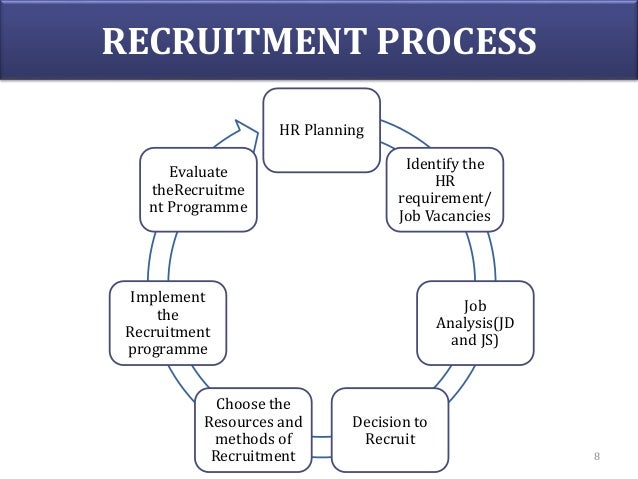 Recruitment, selection, placement, induction
