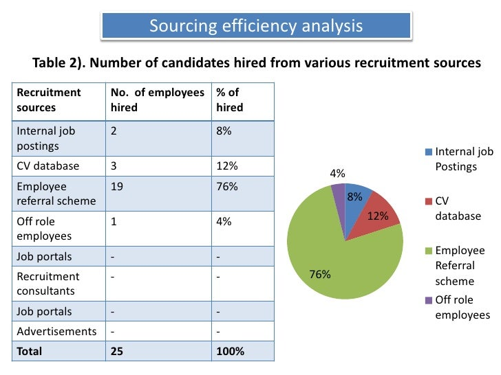 Sourcing efficiency analysis<br />Table 2). Number of candidates hired from various recruitment sources<br />