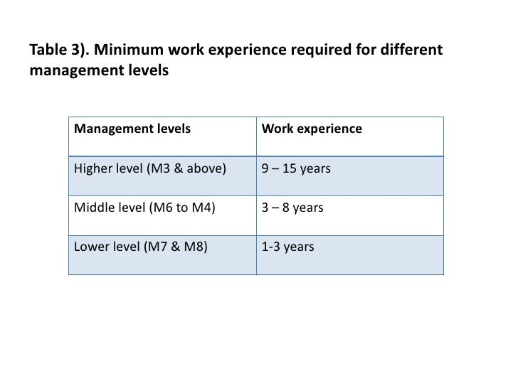 Table 3). Minimum work experience required for different management levels<br />