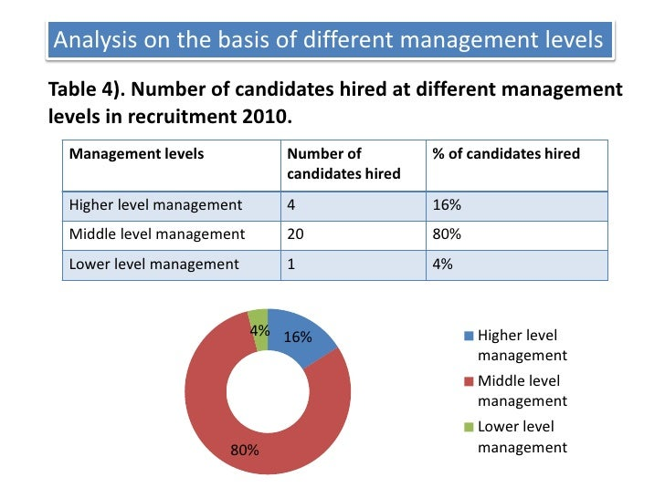 Analysis on the basis of different management levels <br />Table 4). Number of candidates hired at different management le...