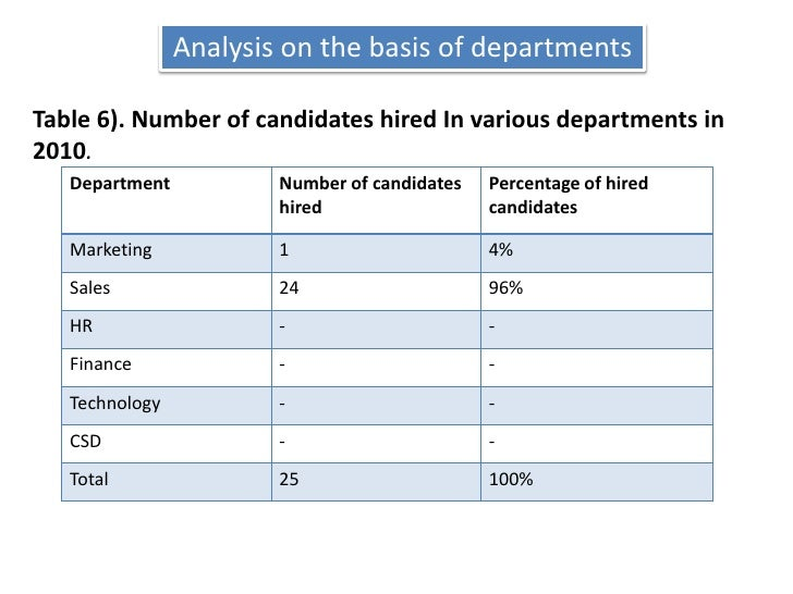 Analysis on the basis of departments<br />Table 6). Number of candidates hired In various departments in 2010.<br />