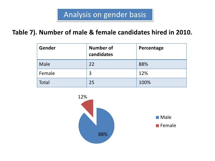 Analysis on gender basis<br />Table 7). Number of male & female candidates hired in 2010.<br />