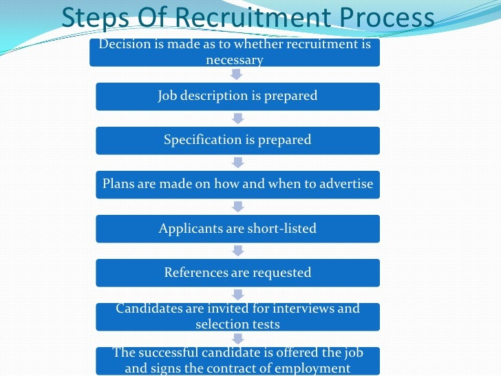 How to Design a Recruitment / Selection Process - Sample Job Candidate Evaluation Form
