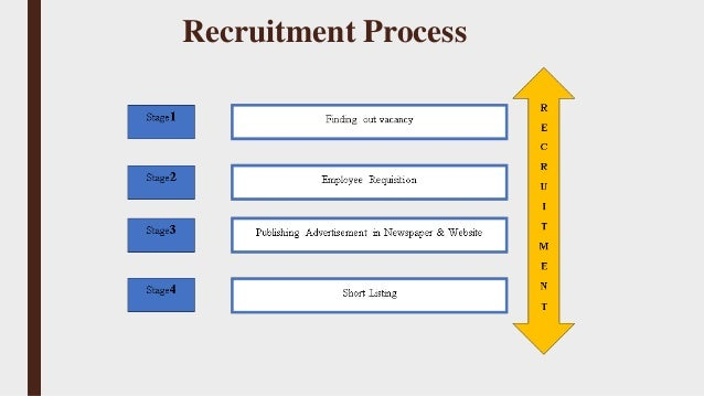 ikea recruitment and selection process Arinso advised on the selection of the platform, and is supporting ikea in the global roll-out of the project the recruitment process at ikea is highly labor-intensive and therefore not standardized across the globe.