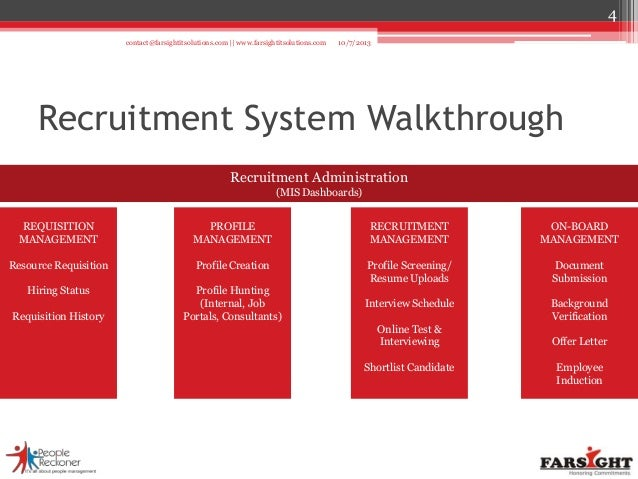 recruitment solution a product of  farsightitsolutions com