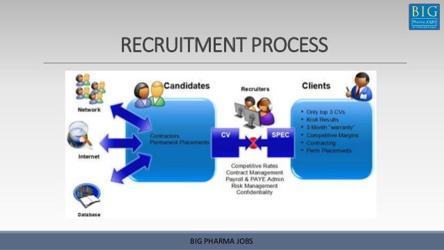 recruitment and selection of incepta pharma Incepta pharmaceuticals ltd is a leading pharmaceutical company in  bangladesh  this procedure is also applicable in case of supply of primary and .