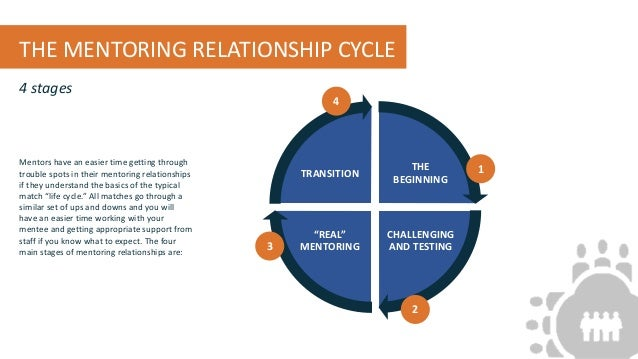 Cycle typical relationship Relationship Stages