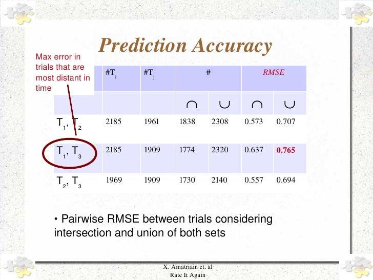 Maxerrorin                        PredictionAccuracy     trialsthatare                        #Ti    #Tj           ...