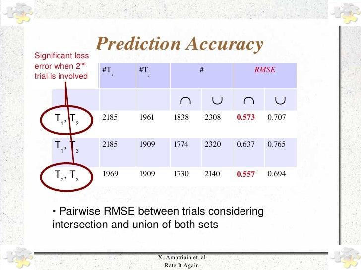 Significantless                       PredictionAccuracy     errorwhen2nd     #Ti    #Tj                    #       ...