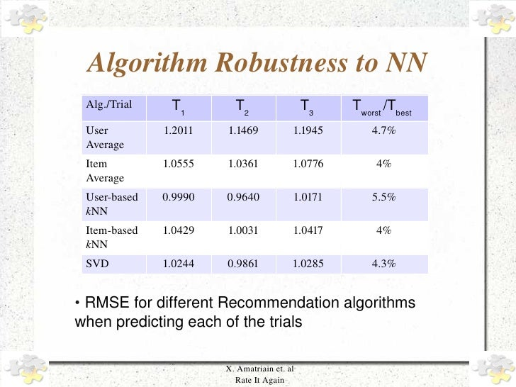 AlgorithmRobustnesstoNN         Alg./Trial     T1        T2                  T3   Tworst /Tbest         User         1...