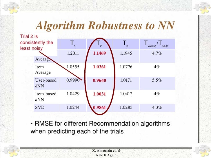 Algorithm Robustness to NN     Trial 2 is      consistently the               Alg./Trial     T1        T2                 ...