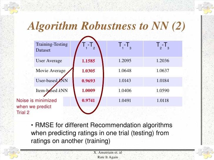 AlgorithmRobustnesstoNN(2)           TrainingTesting   T1-T2                T1-T3    T2-T3           Dataset        ...