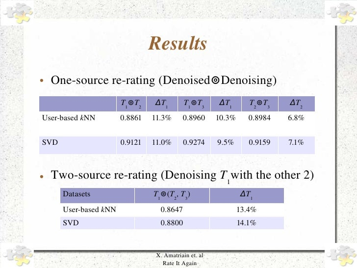Results     ●   One­source re­rating (Denoised⊚Denoising)                            T1⊚T2    ΔT1         T1⊚T3      ΔT1  ...