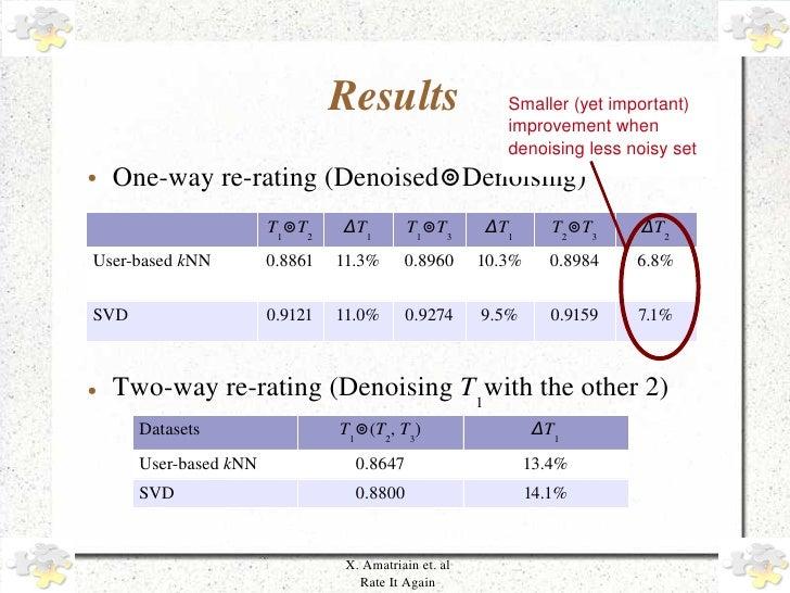 Results                   Smaller(yetimportant)                                                               improveme...