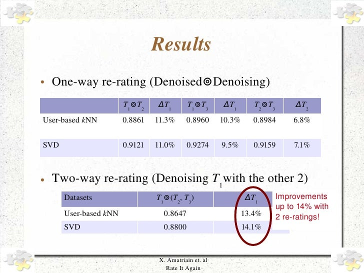 Results     ●   One­way re­rating (Denoised⊚Denoising)                            T1⊚T2    ΔT1         T1⊚T3      ΔT1     ...