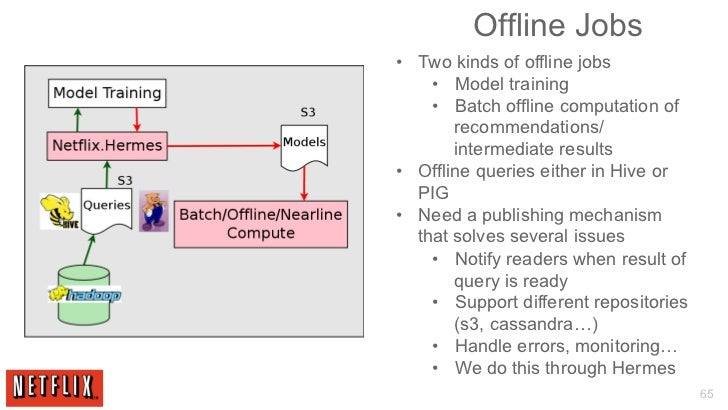 Building Large-scale Real-world Recommender Systems - Recsys2012 tuto…