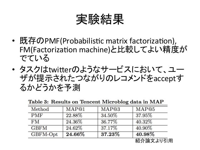 ᐇ㦂⤖ᯝ  • ᪤Ꮡ䛾PMF(Probabilis4c  matrix  factoriza4on),  FM(Factoriza4on  machine)䛸ẚ㍑䛧䛶䜘䛔⢭ᗘ䛜  䛷䛶䛔䜛  • 䝍䝇䜽䛿twiWer䛾䜘䛖䛺䝃䞊䝡䝇䛻䛚䛔䛶䚸䝴...