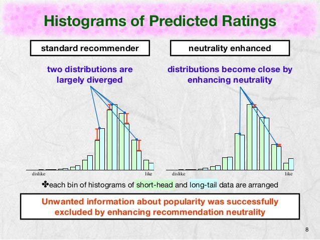 Histograms of Predicted Ratings  8  standard recommender neutrality enhanced  two distributions are  largely diverged  dis...
