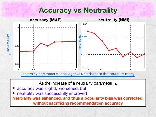 Accuracy vs Neutrality  9  0.01  0.005  0.002  neutrality parameter η : the lager value enhances the neutrality more  As t...